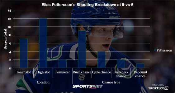 Truth By Numbers: Is Elias Pettersson already a superstar?