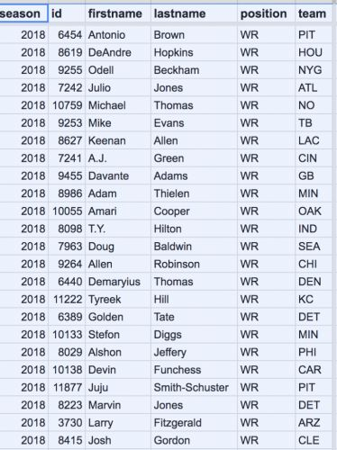 NFL Projections Process