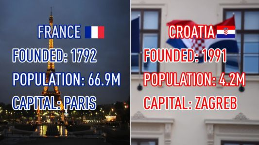 France and Croatia - How they compare