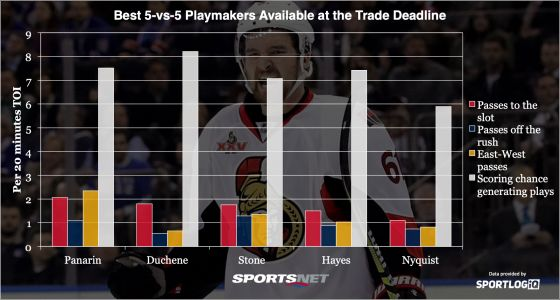 Analyzing the best playmakers available at the NHL trade deadline