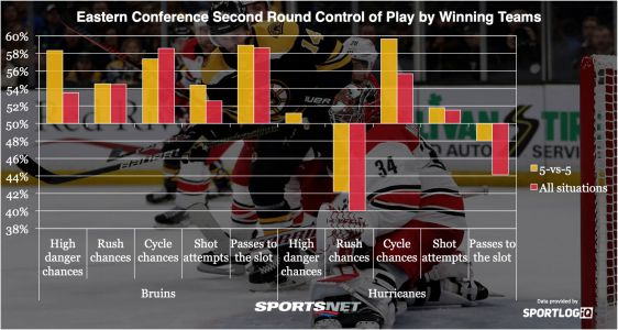 Truth By Numbers: Who has the edge in the Conference Finals?