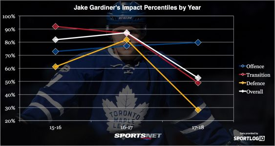 What if the Maple Leafs didn't have Jake Gardiner?