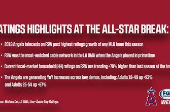 Angels games on FSW post highest rating growth of any MLB team