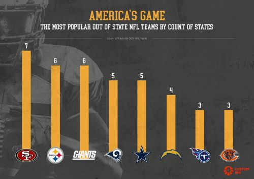 Infographic: Every state's favorite out-of-state NFL team