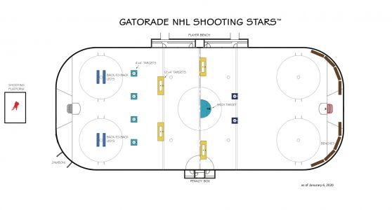 Visual Primer: What you'll see in the 2020 NHL All-Star Skills Competition