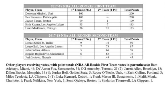 Jayson Tatum Unanimously Named To NBA All-Rookie First Team