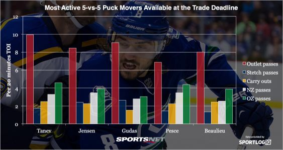 NHL Trade Deadline: Best puck-moving defenceman available
