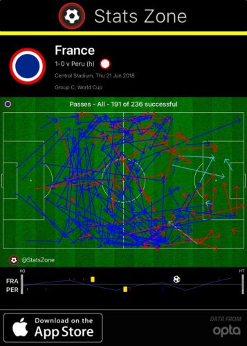 Mbappe emerges as France's key player in victory over Peru