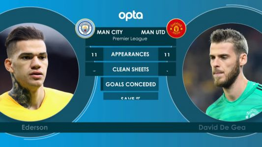 FOOTBALL: Premier League: City vs United - Manchester Head to head