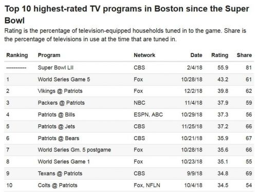 Between The Lines: One-Dimensional TV Ratings Don't Tell Whole Story