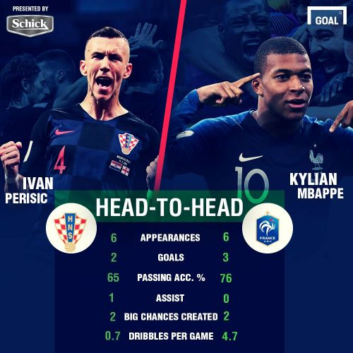 World Cup 2018: France & Croatia to battle it out for football's biggest honour